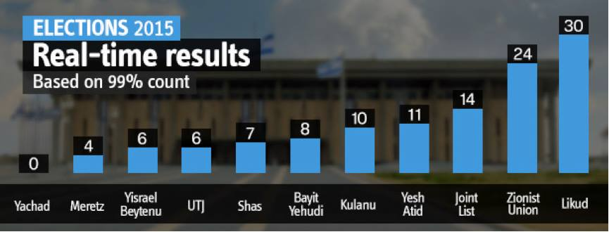 Israel election result 2015